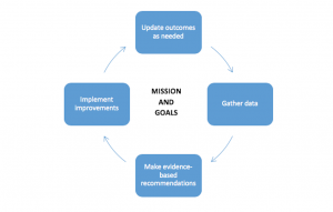 Assessment_Mission-and-goals