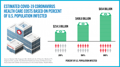 The COVID-19 coronavirus could cost the U.S. billions in medical expenses