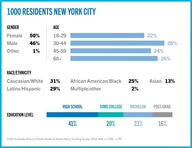 New York Respondents