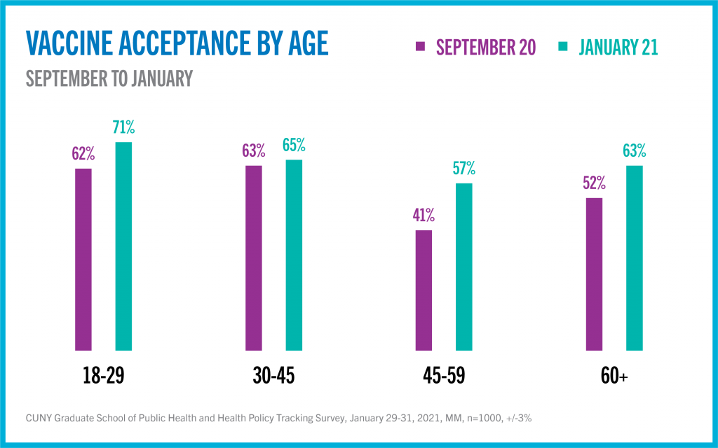 Vaccine acceptance by age graphic
