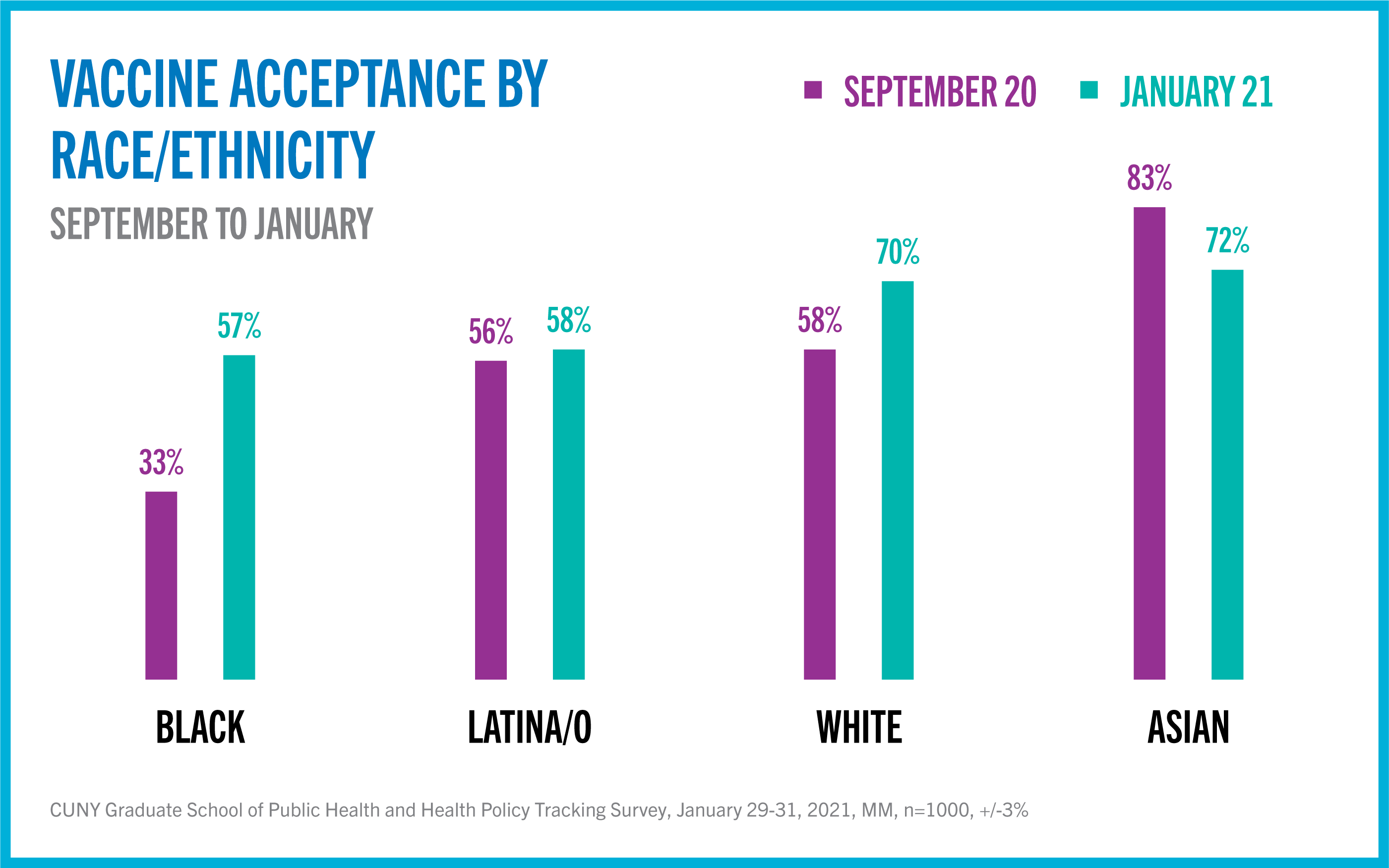 Vaccine acceptance by race/ethnicity graphic