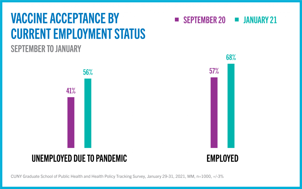 Vaccine acceptance by employment status graphic