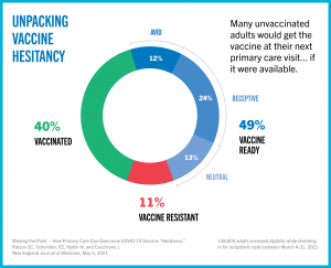 NEJM perspective argues for shifting Covid-19 vaccination efforts to primary care setting