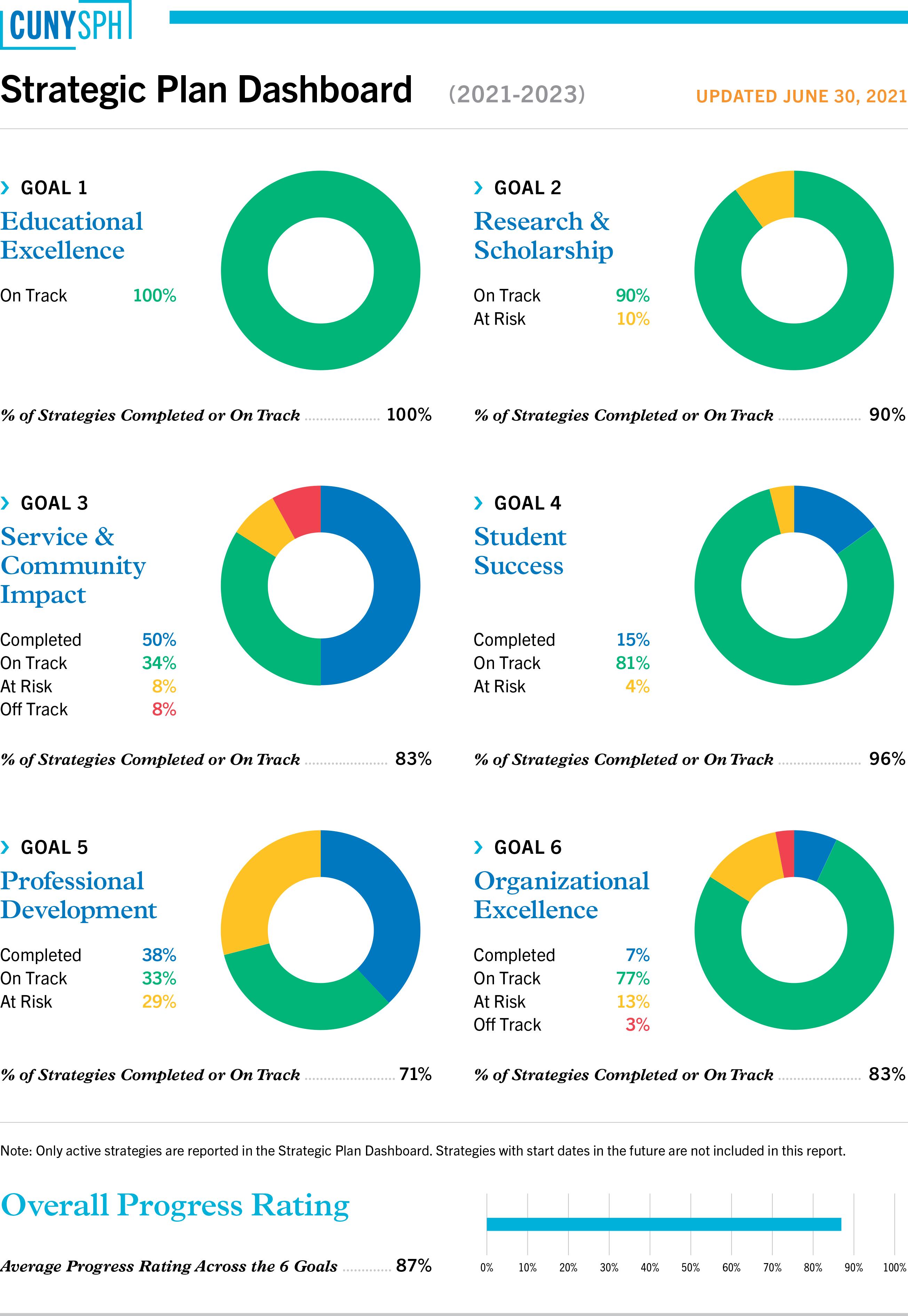 Strategic Framework dashboard snapshot from September 2021 update